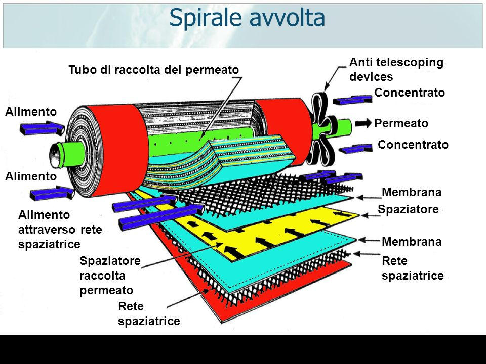 Spirale avvolta Anti telescoping devices Tubo di raccolta del permeato