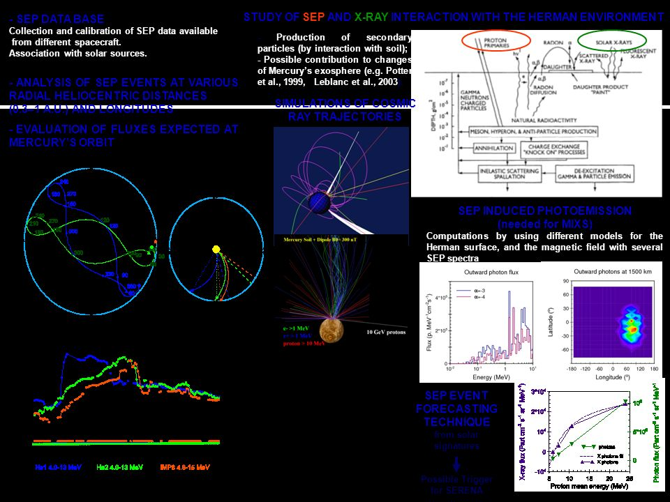 - ANALYSIS OF SEP EVENTS AT VARIOUS RADIAL HELIOCENTRIC DISTANCES