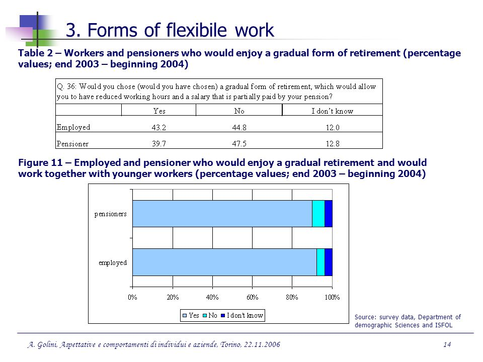3. Forms of flexibile work