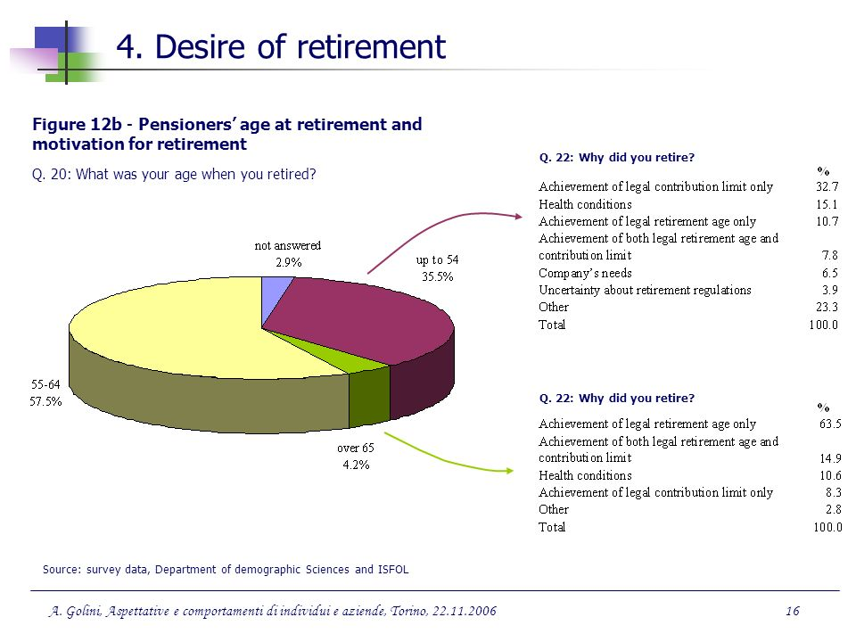 4. Desire of retirement Figure 12b - Pensioners' age at retirement and motivation for retirement. Q. 20: What was your age when you retired