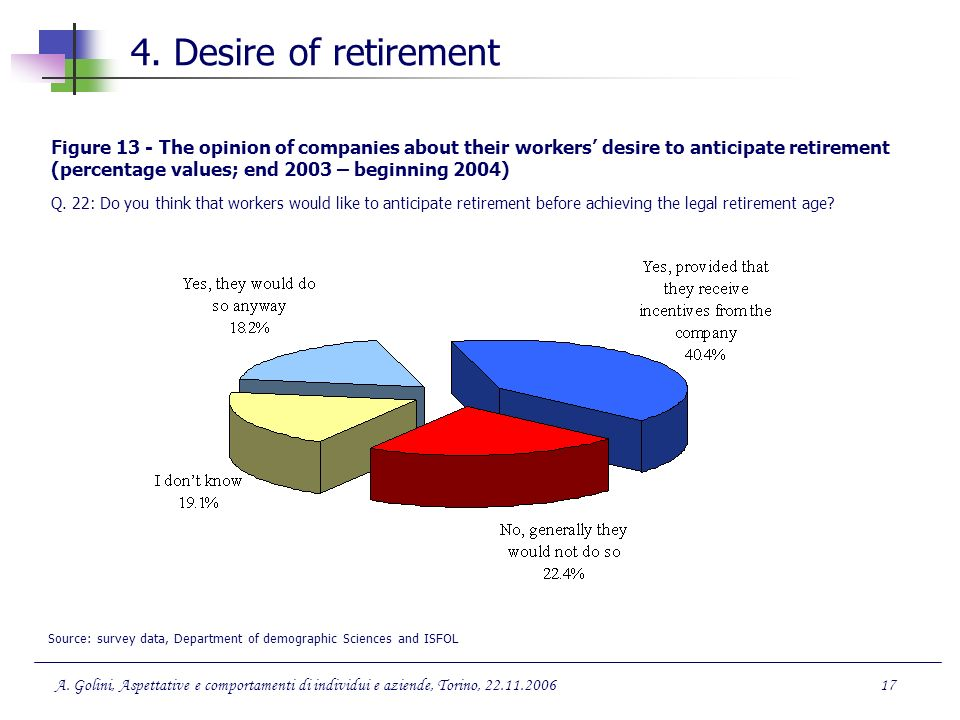 4. Desire of retirement