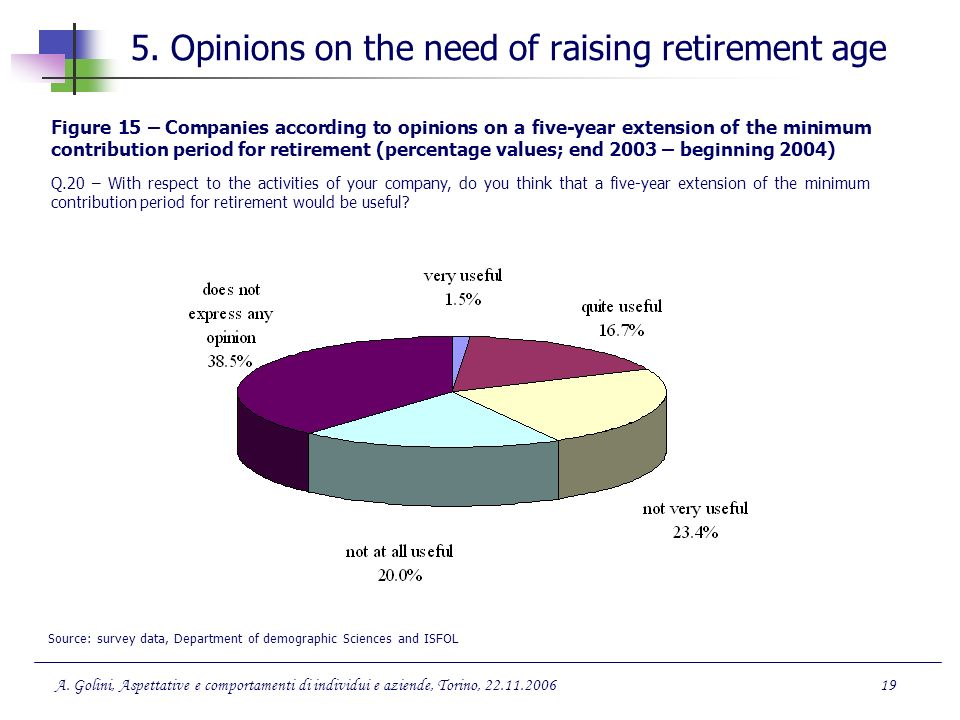 5. Opinions on the need of raising retirement age