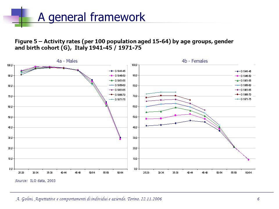 A general framework Figure 5 – Activity rates (per 100 population aged 15-64) by age groups, gender and birth cohort (G), Italy /