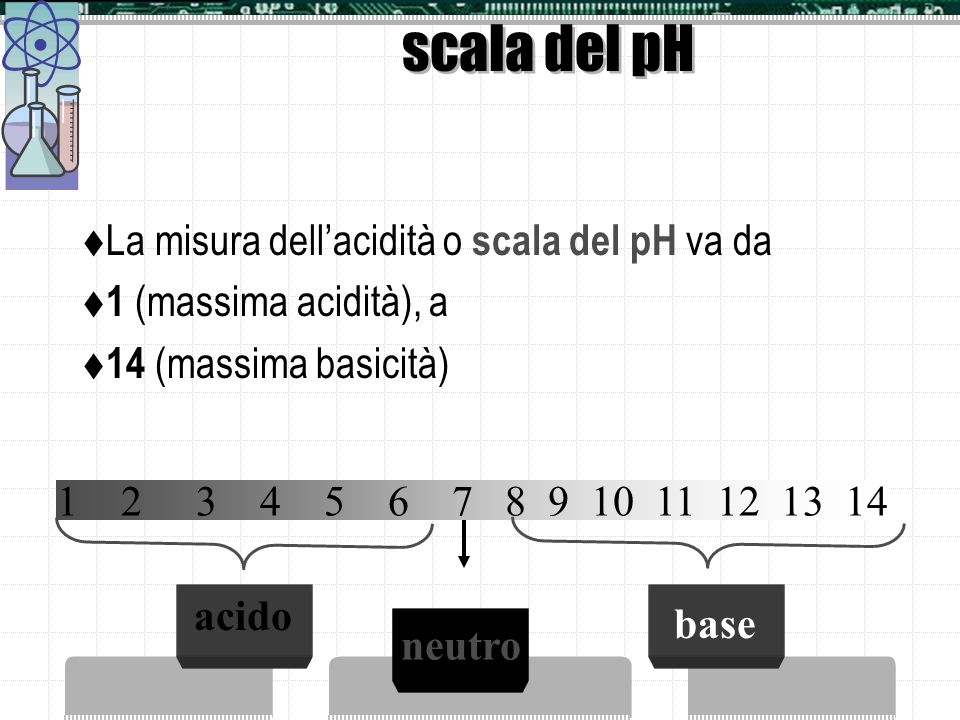 scala del pH La misura dell'acidità o scala del pH va da
