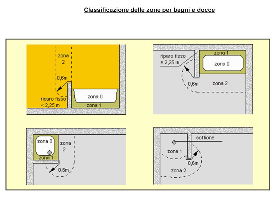 https://slideplayer.it/191887/1/images/21/Classificazione+delle+zone+per+bagni+e+docce.jpg