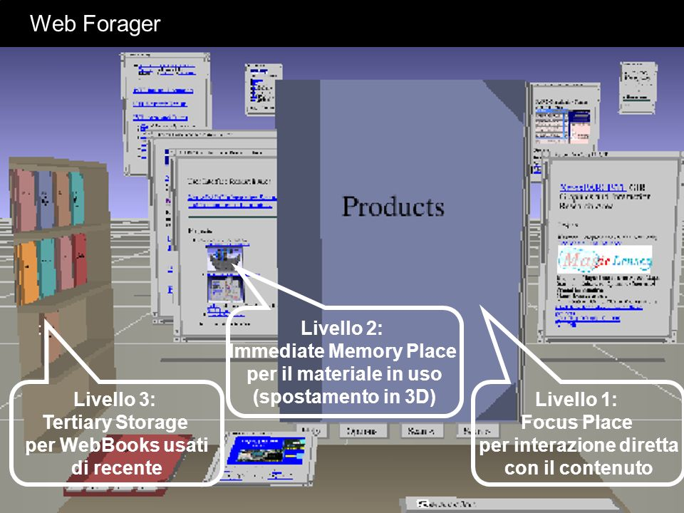 Web Forager Livello 2: Immediate Memory Place per il materiale in uso (spostamento in 3D)