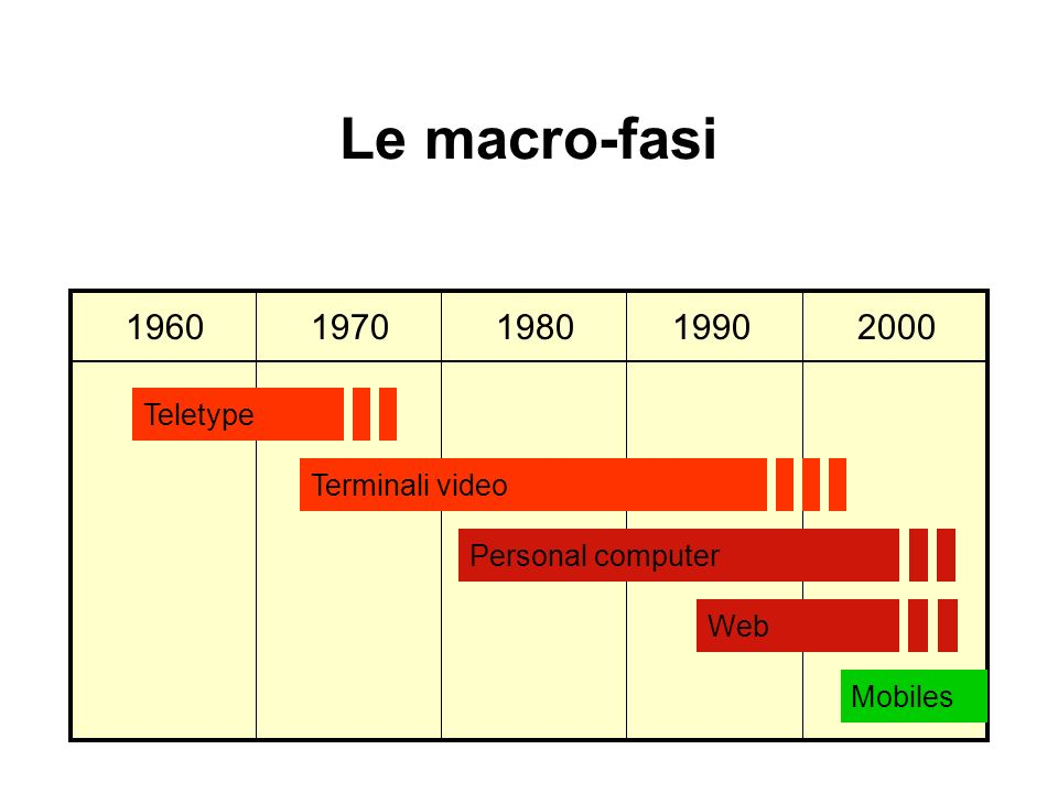 Le macro-fasi Teletype Terminali video