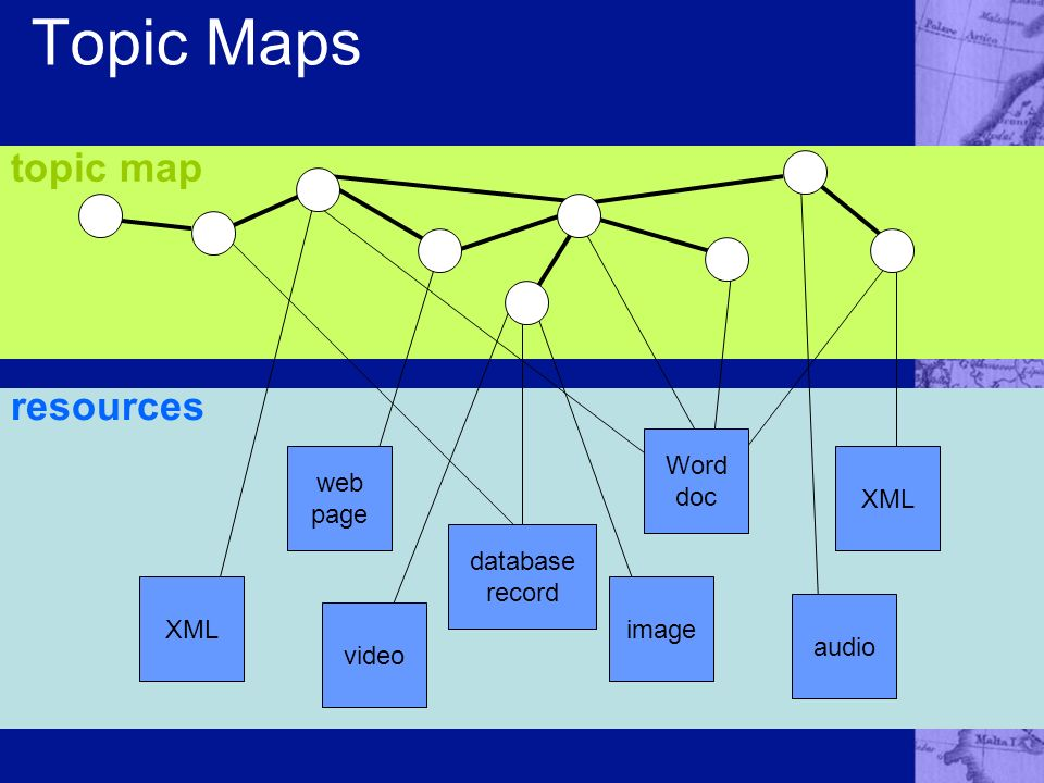 Topic Maps topic map resources web page audio video database record