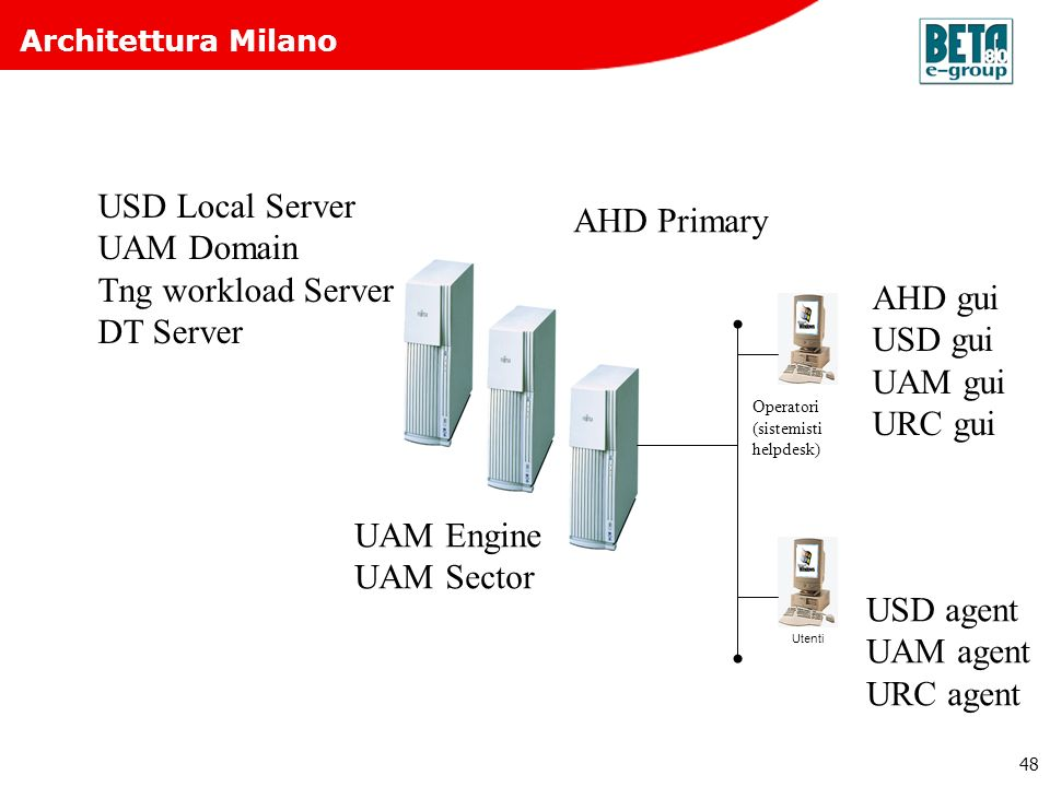 USD Local Server AHD Primary UAM Domain Tng workload Server DT Server