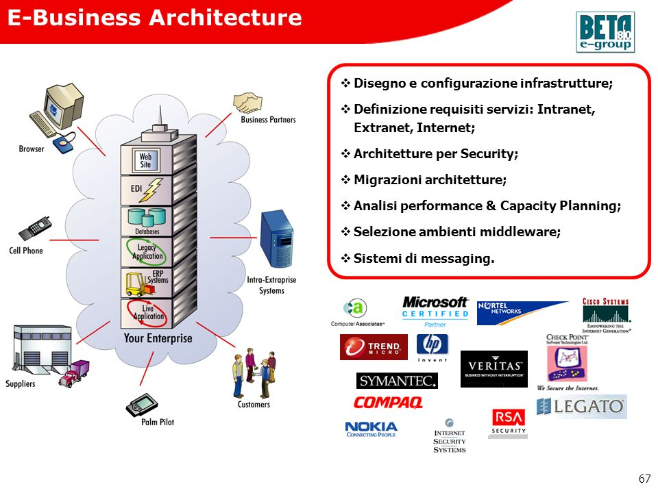 E-Business Architecture