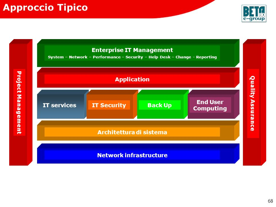 Approccio Tipico IT services IT Security Back Up End User Computing