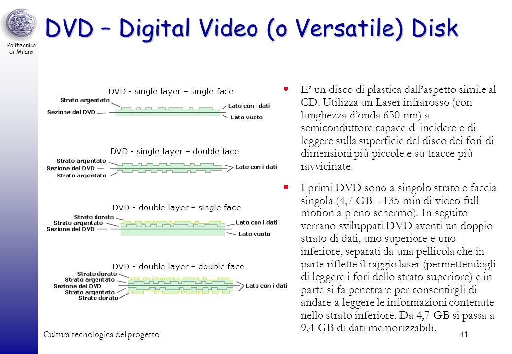 DVD – Digital Video (o Versatile) Disk