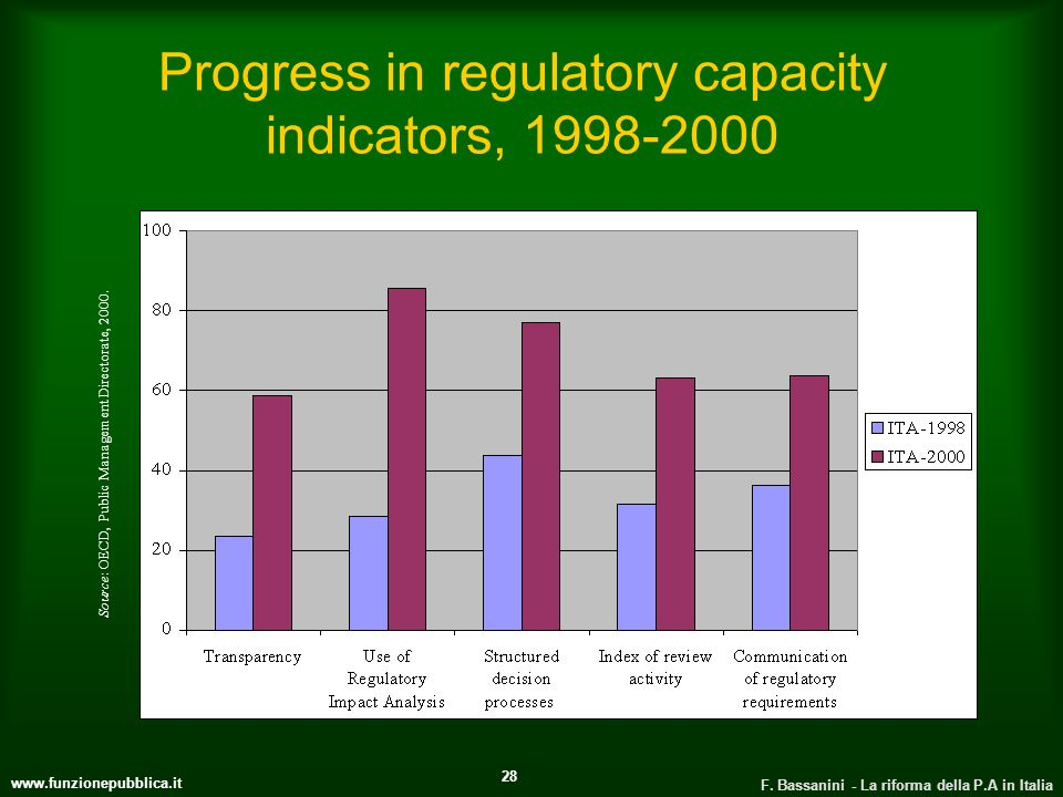 Progress in regulatory capacity indicators,