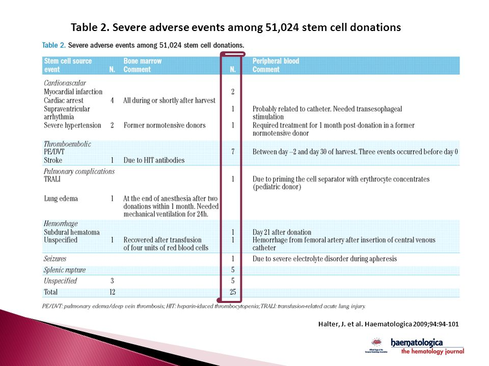 Table 2. Severe adverse events among 51,024 stem cell donations