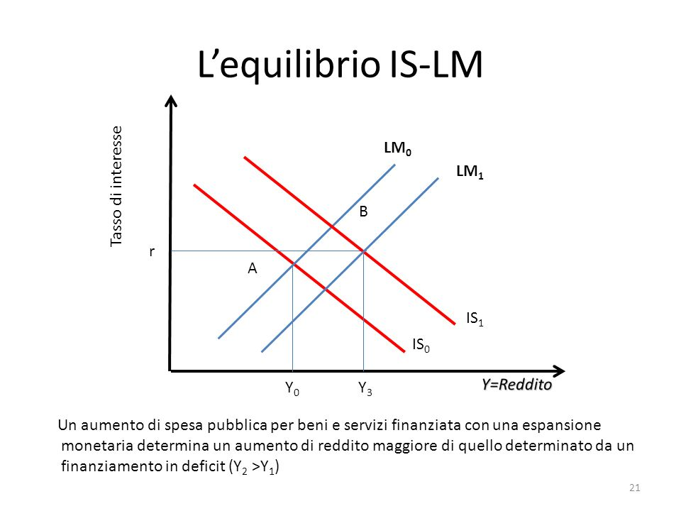 L'equilibrio IS-LM LM0 Tasso di interesse LM1 B r A IS1 IS0 Y0 Y3