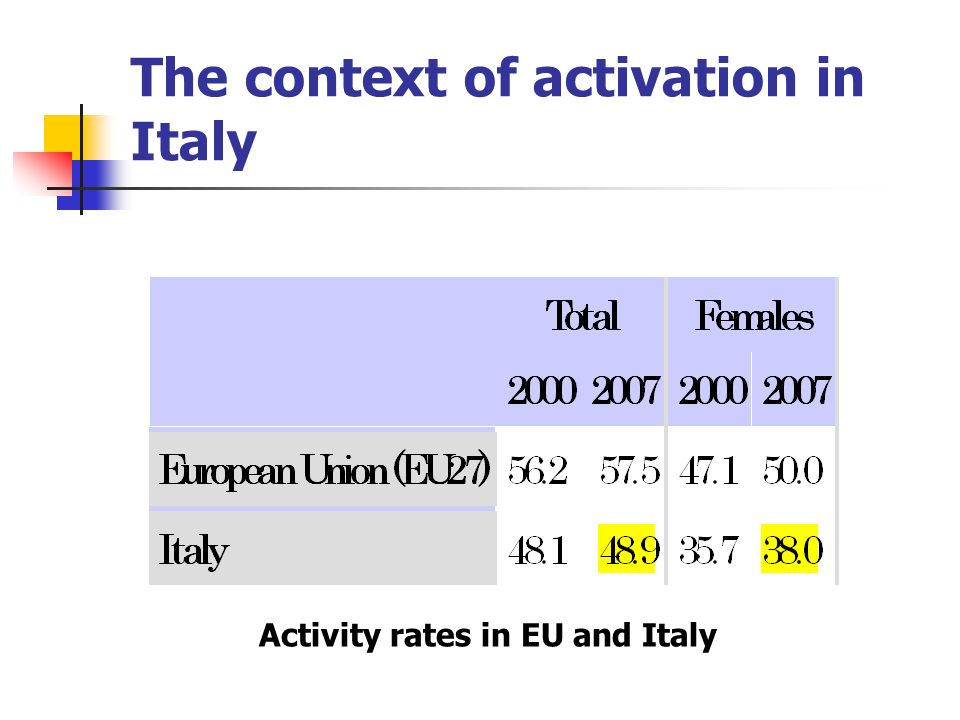 The context of activation in Italy