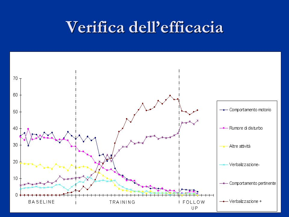 Verifica dell'efficacia
