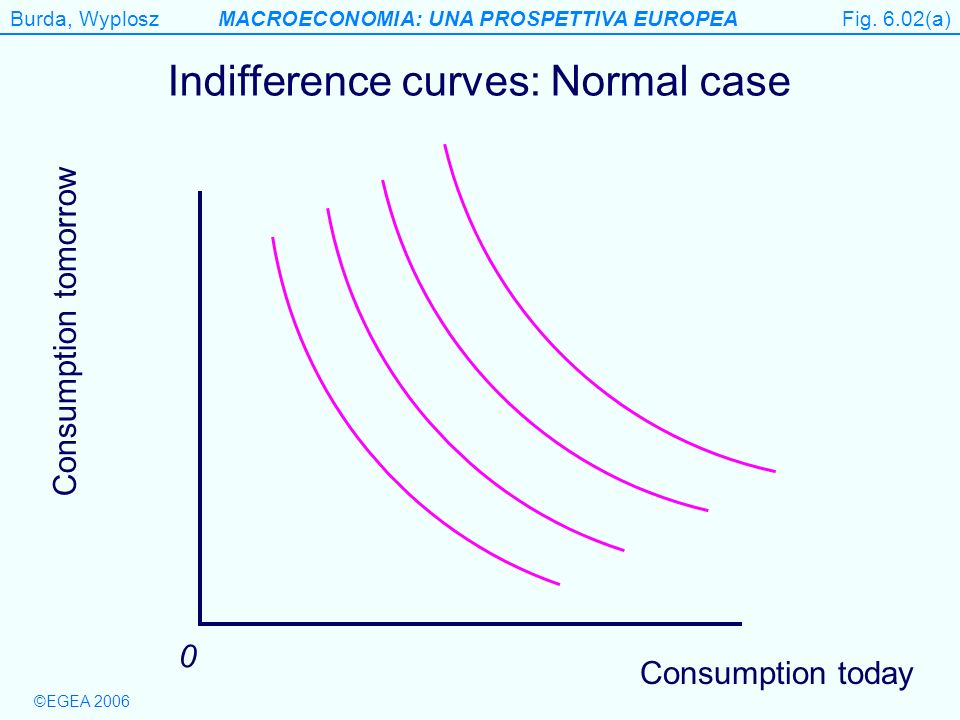 Indifference curves: Normal case