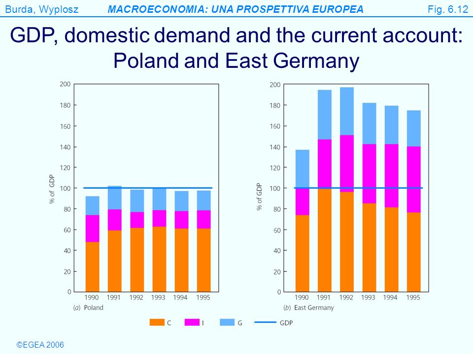 Figure 6.12 GDP, domestic demand and the current account: