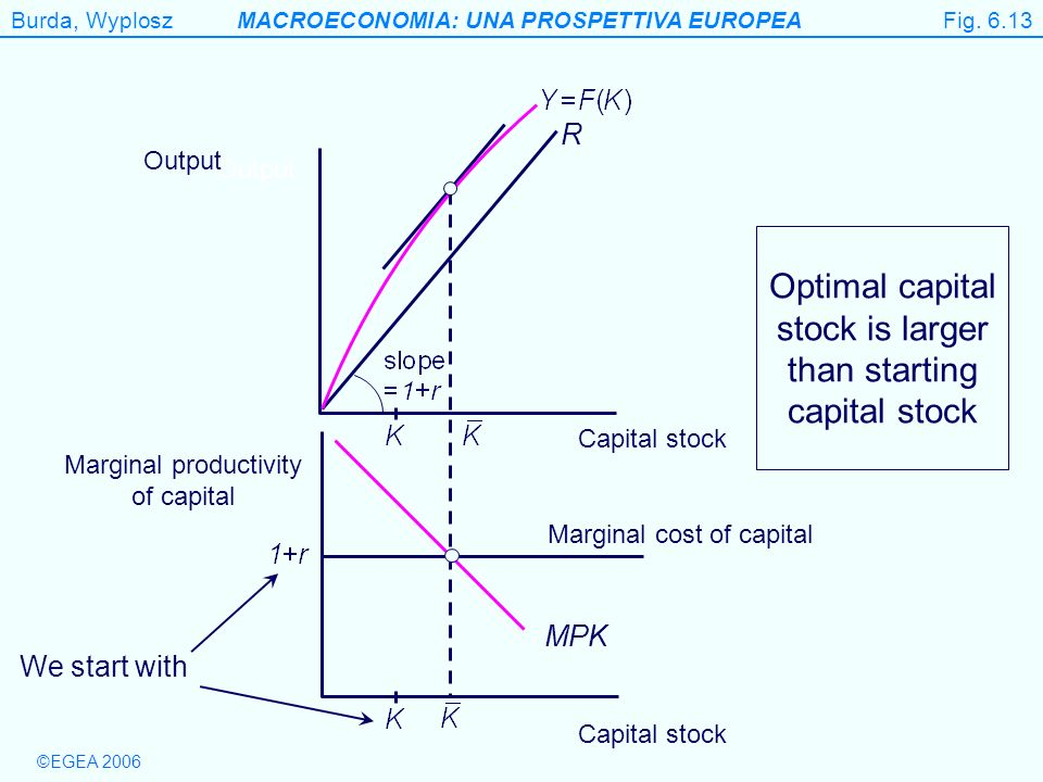 Fig R. Output. Output. Optimal capital stock is larger than starting capital stock. Capital stock.
