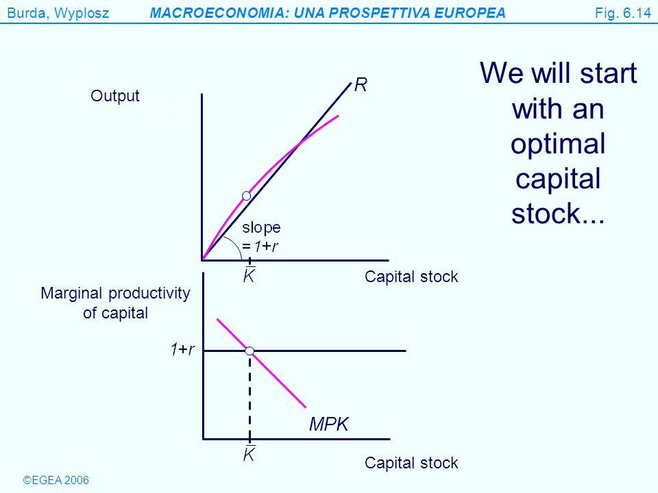 Figure 6.14 We will start with an optimal capital stock... R MPK