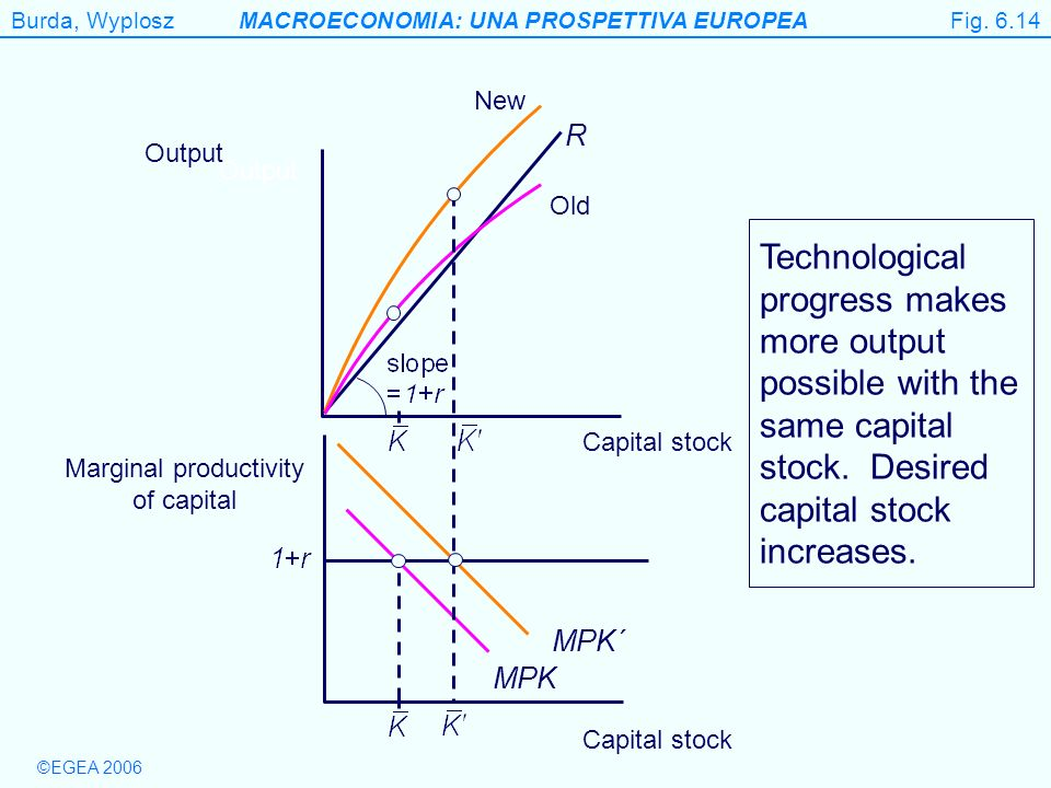 Marginal productivity of capital