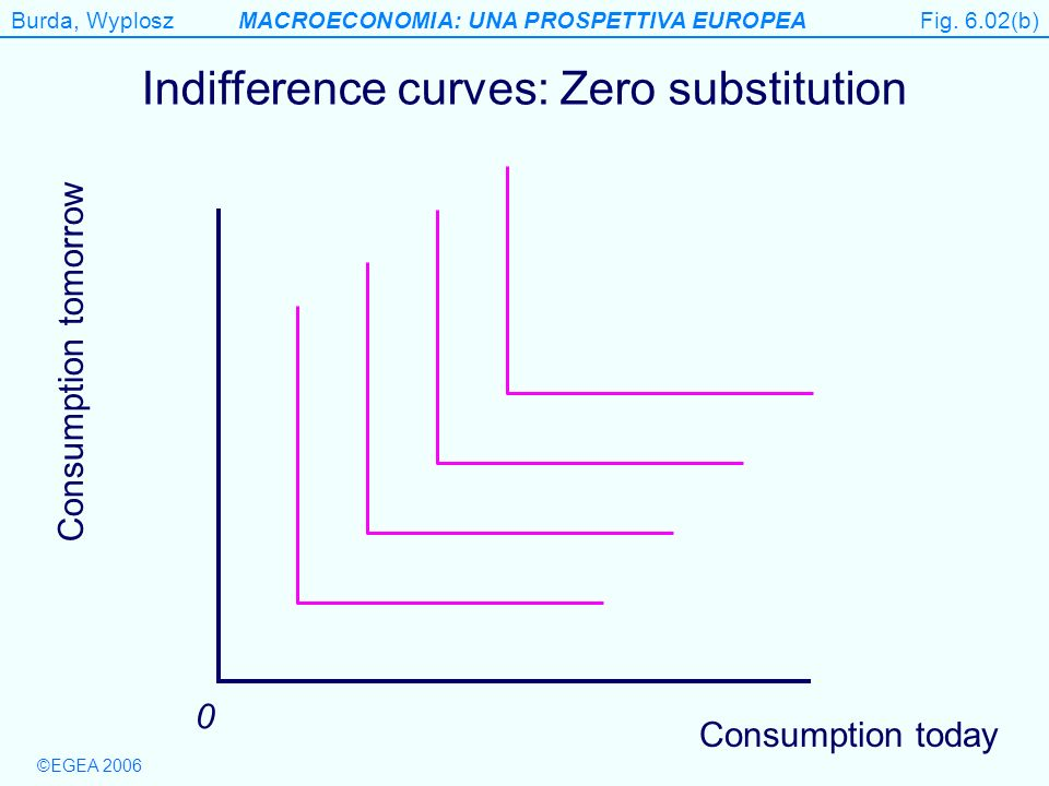 Indifference curves: Zero substitution