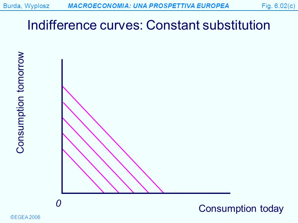 Indifference curves: Constant substitution