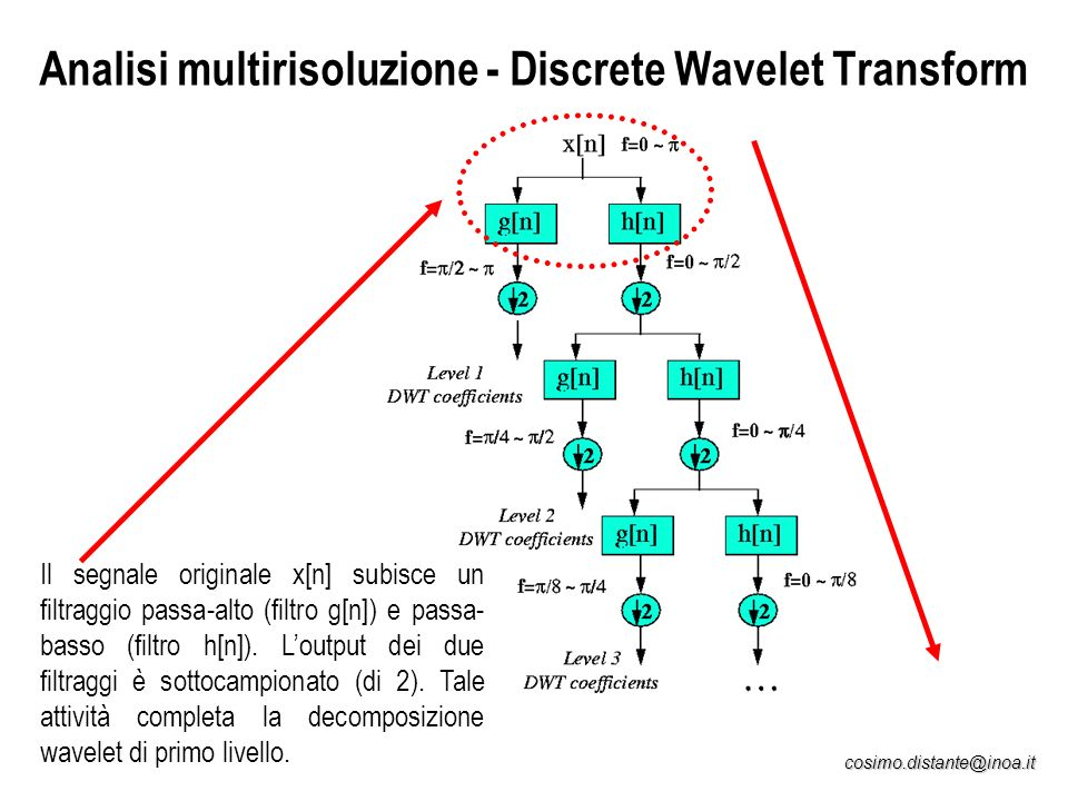 Analisi multirisoluzione - Discrete Wavelet Transform