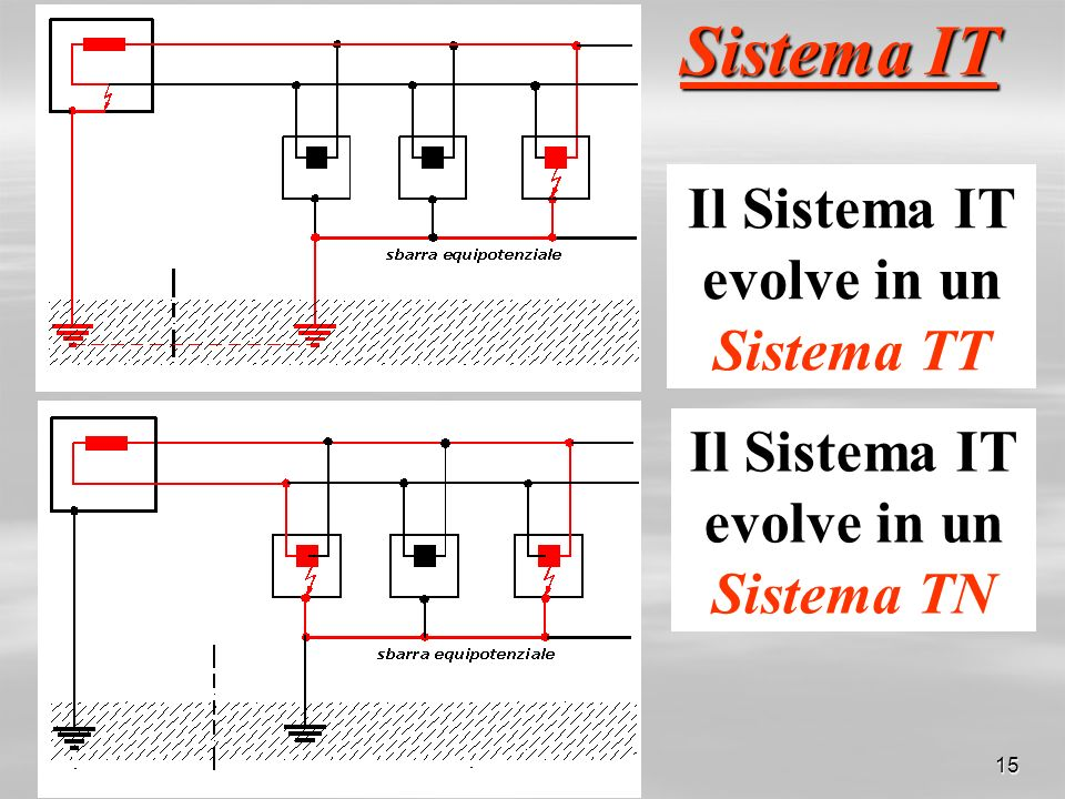 Sistema IT Il Sistema IT evolve in un Sistema TT