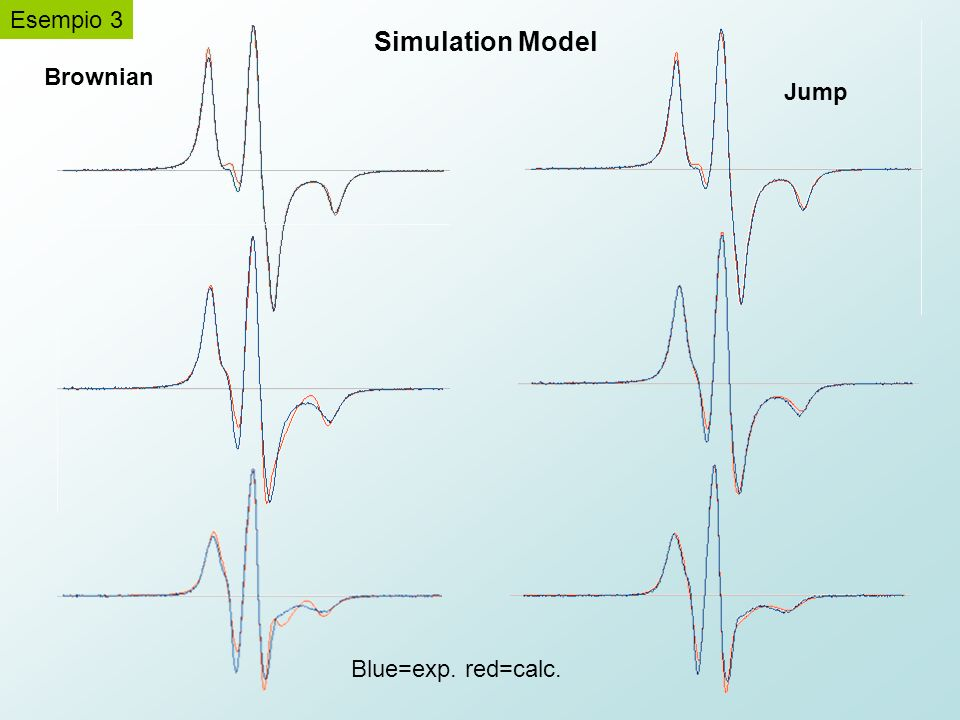 Simulation Model Esempio 3 Brownian Jump Blue=exp. red=calc.
