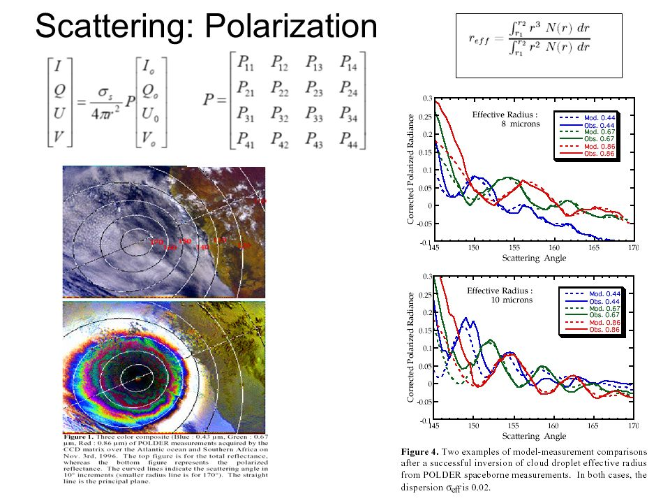 Scattering: Polarization