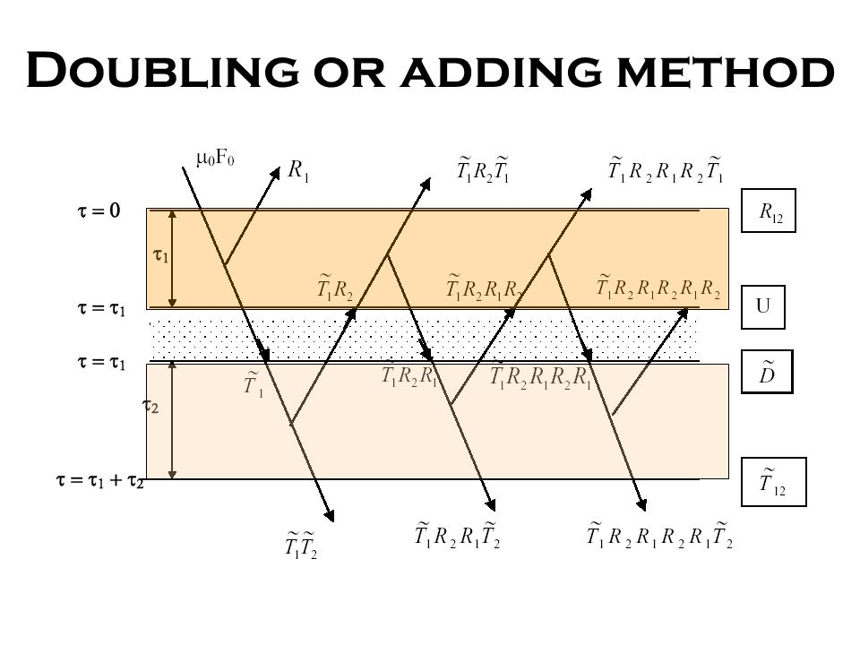 Doubling or adding method