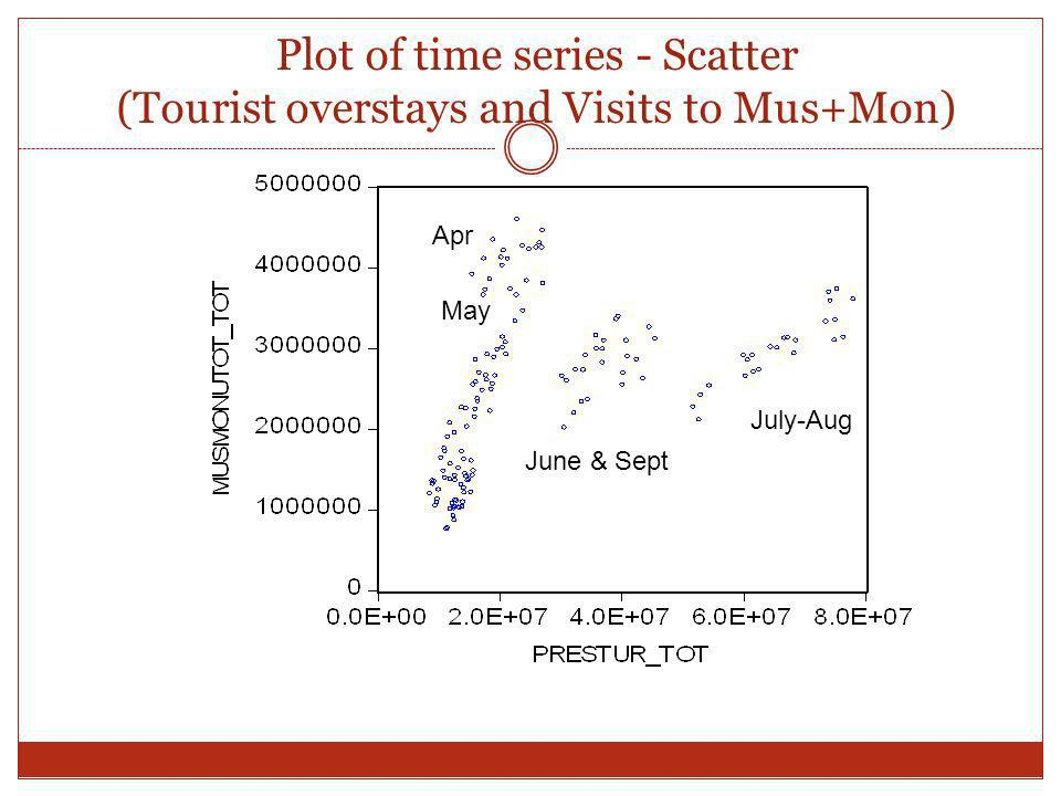 Plot of time series - Scatter (Tourist overstays and Visits to Mus+Mon)