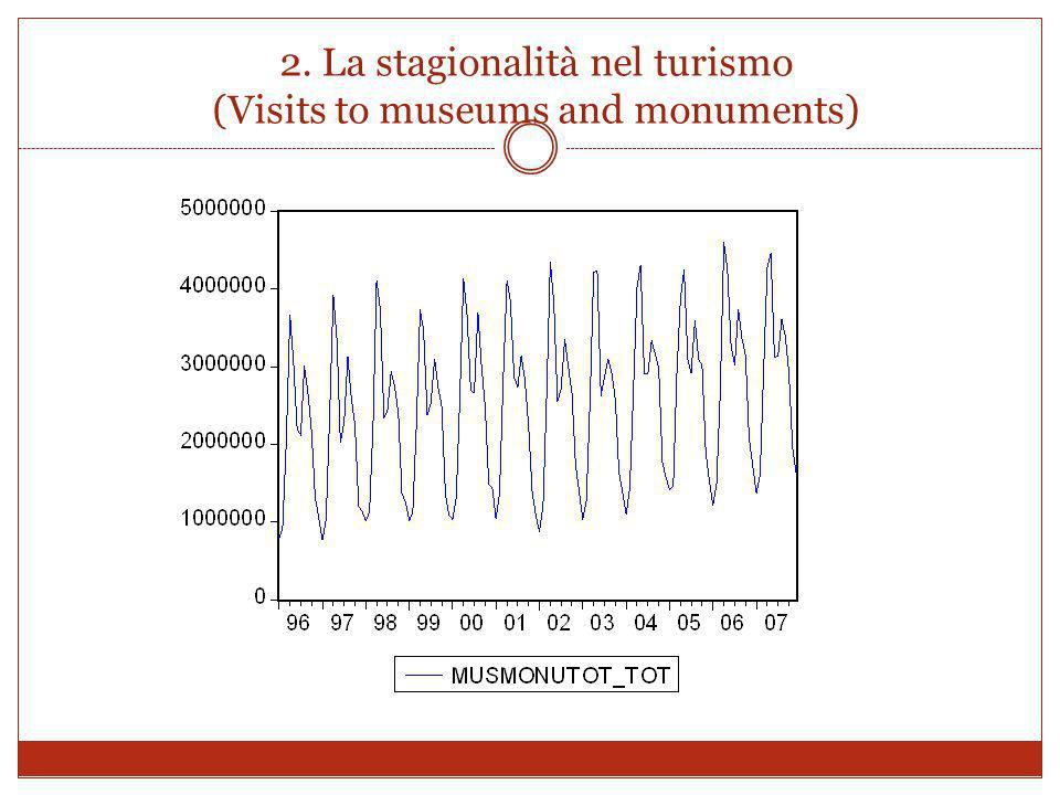 2. La stagionalità nel turismo (Visits to museums and monuments)