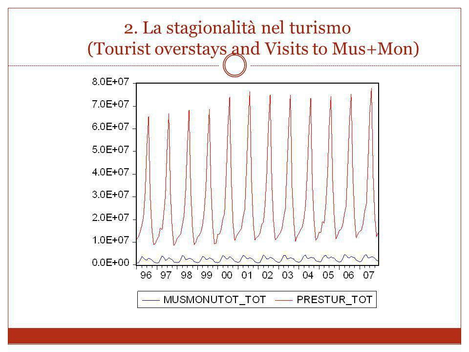 2. La stagionalità nel turismo (Tourist overstays and Visits to Mus+Mon)