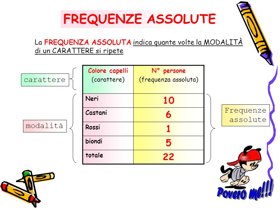 Povero me!!! FREQUENZE ASSOLUTE carattere Frequenze