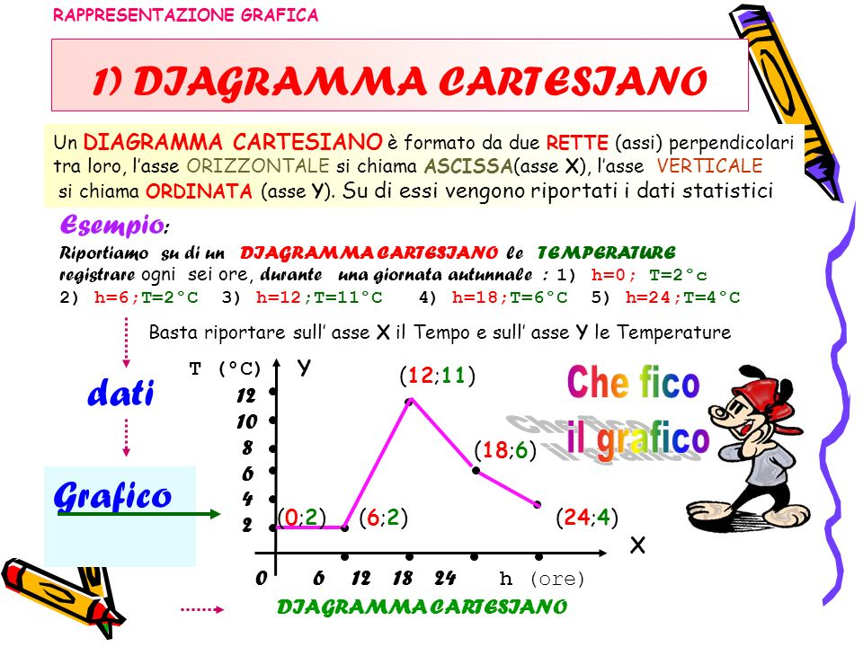 1) DIAGRAMMA CARTESIANO