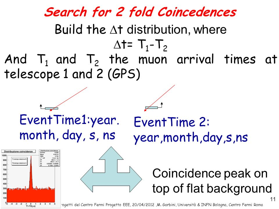 Search for 2 fold Coincedences