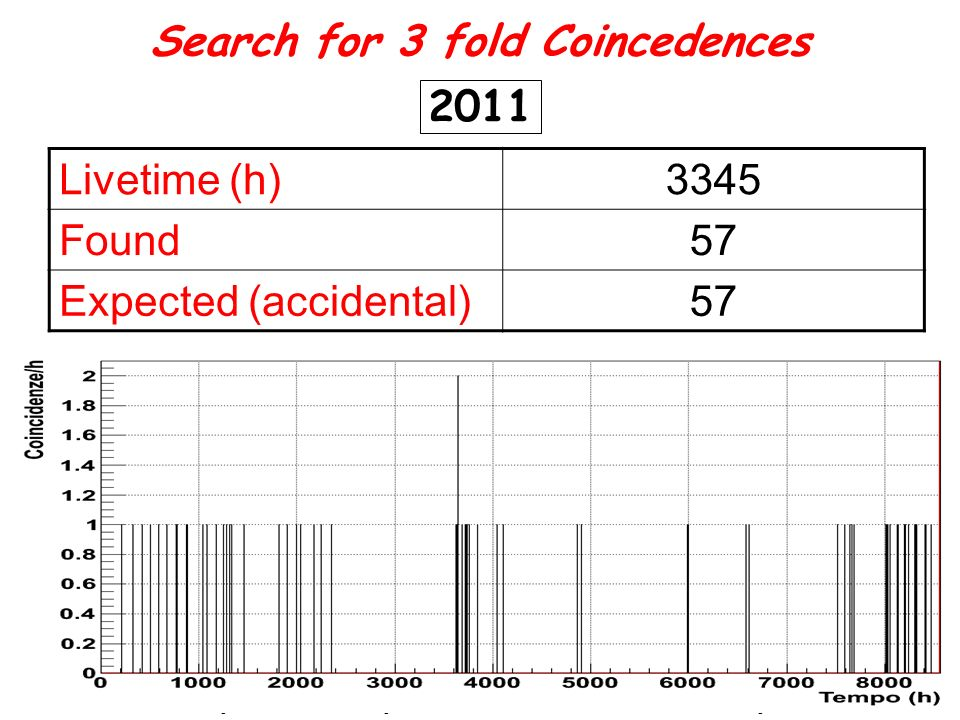 Search for 3 fold Coincedences