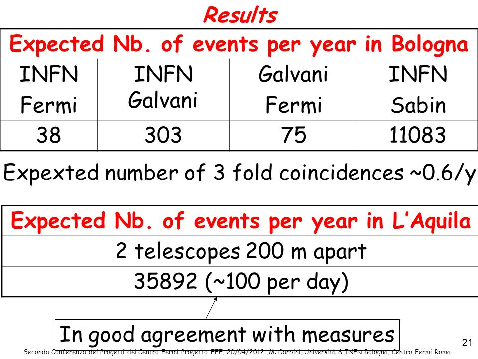 Expected Nb. of events per year in Bologna INFN Fermi INFN Galvani
