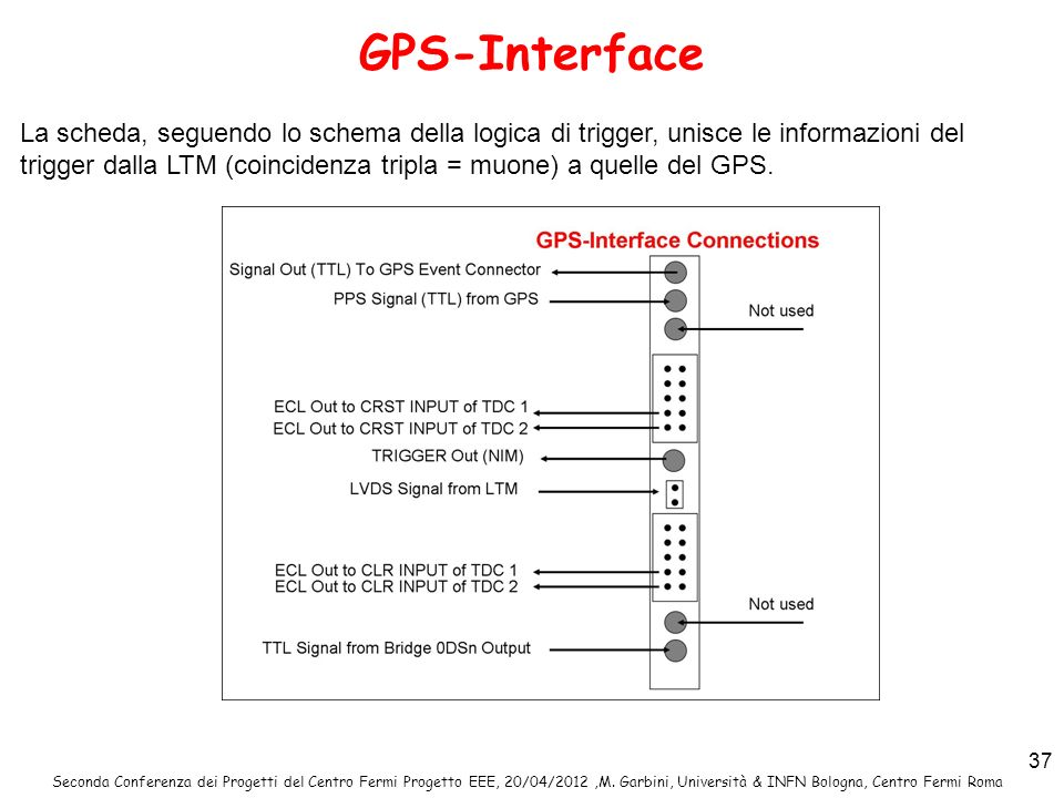 GPS-Interface
