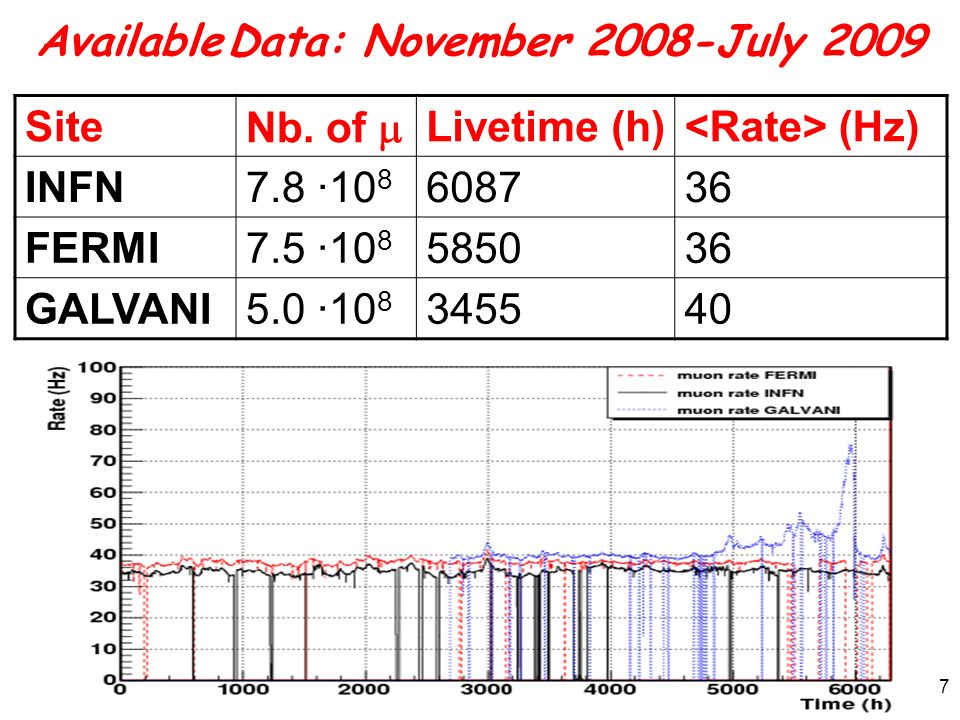 Available Data: November 2008-July 2009