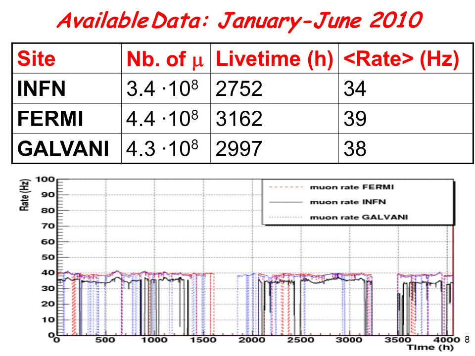 Available Data: January-June 2010