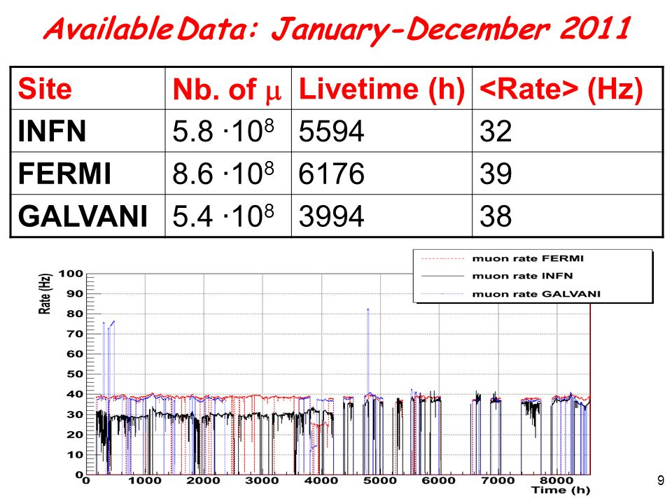 Available Data: January-December 2011