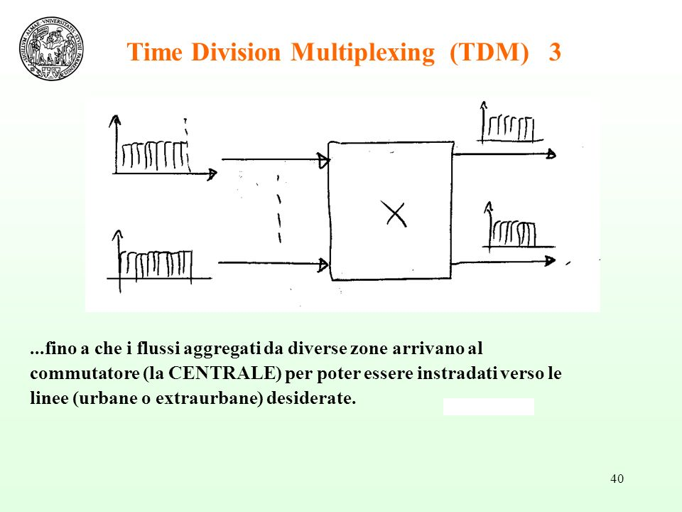 Time Division Multiplexing (TDM) 3