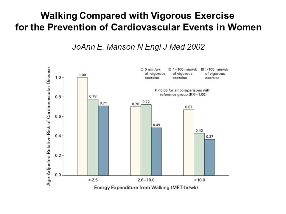 Walking Compared with Vigorous Exercise