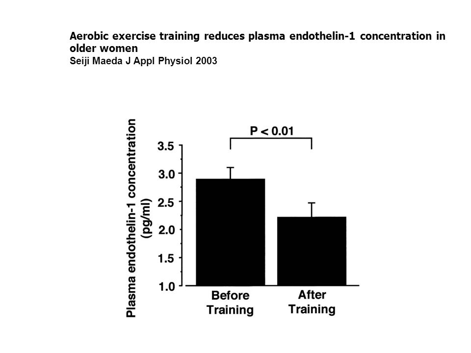 Aerobic exercise training reduces plasma endothelin-1 concentration in older women