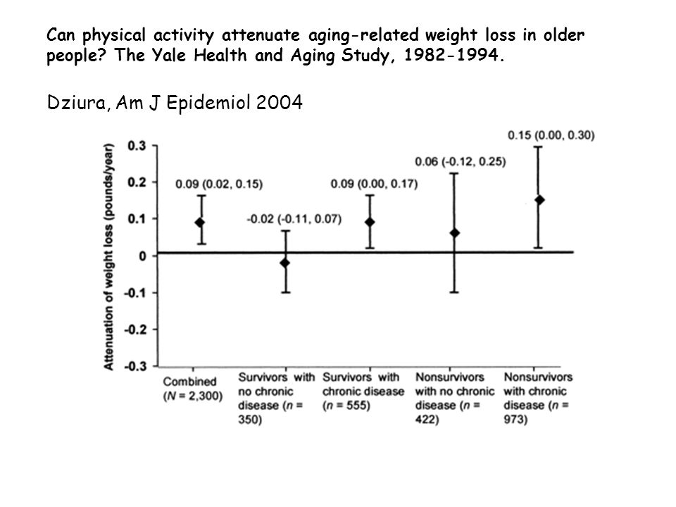 Can physical activity attenuate aging-related weight loss in older people.