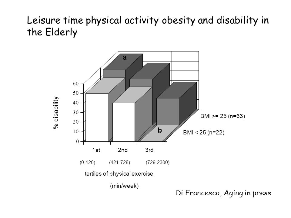 Leisure time physical activity obesity and disability in the Elderly